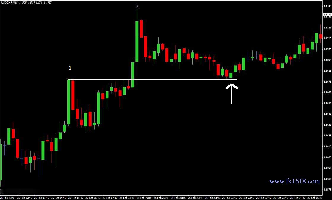 Forex 1 pip equals
